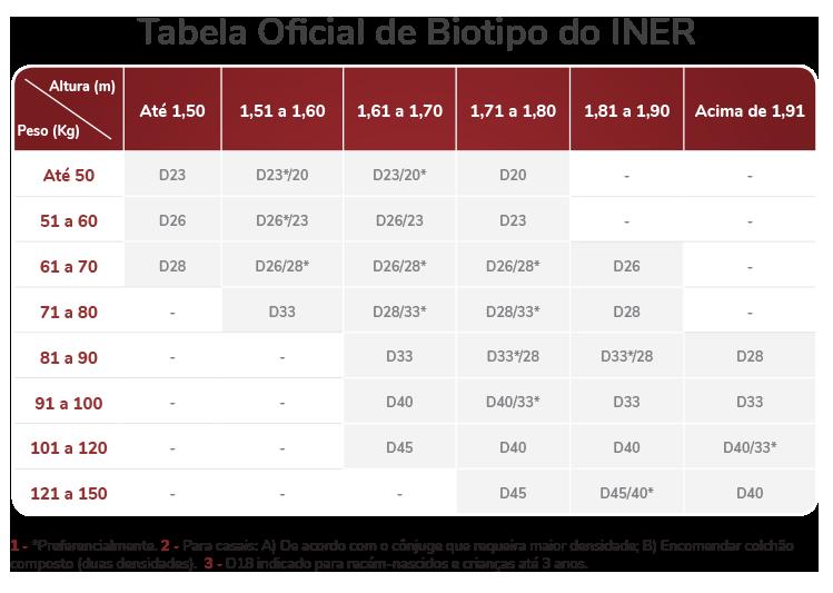 tabela densidade oficial